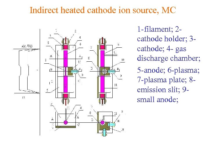 Indirect heated cathode ion source, MC • 1 -filament; 2 cathode holder; 3 cathode;