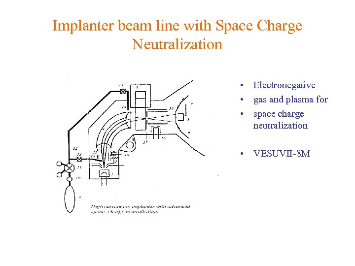 Implanter beam line with Space Charge Neutralization • Electronegative • gas and plasma for
