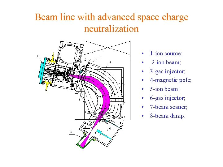 Beam line with advanced space charge neutralization • • 1 -ion source; 2 -ion