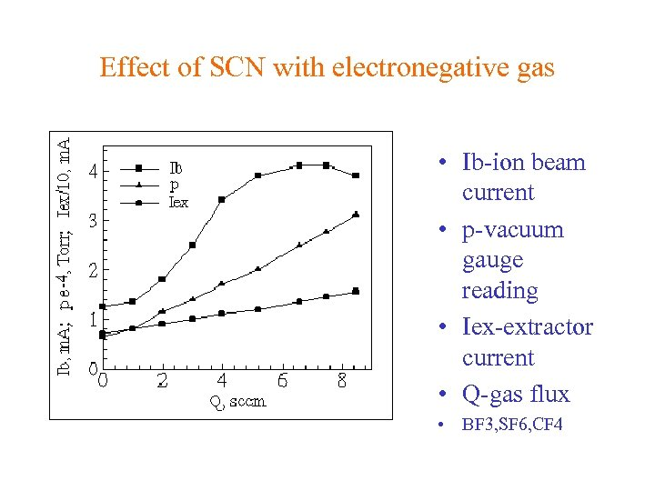 Effect of SCN with electronegative gas • Ib-ion beam current • p-vacuum gauge reading