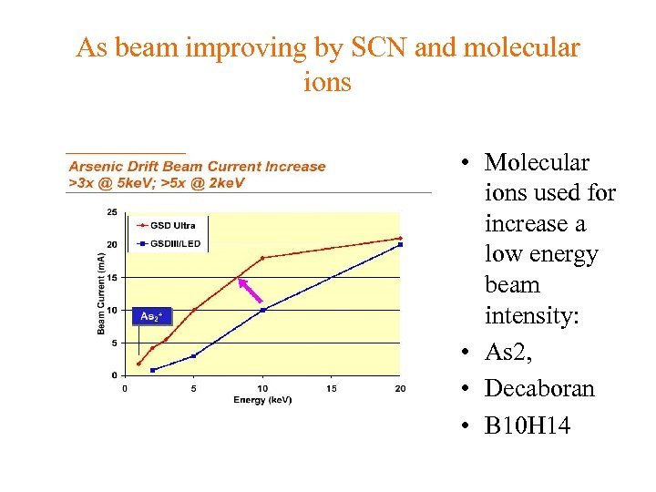 As beam improving by SCN and molecular ions • Molecular ions used for increase