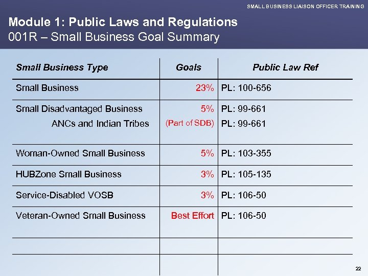 SMALL BUSINESS LIAISON OFFICER TRAINING Module 1: Public Laws and Regulations 001 R –