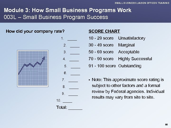 SMALL BUSINESS LIAISON OFFICER TRAINING Module 3: How Small Business Programs Work 003 L