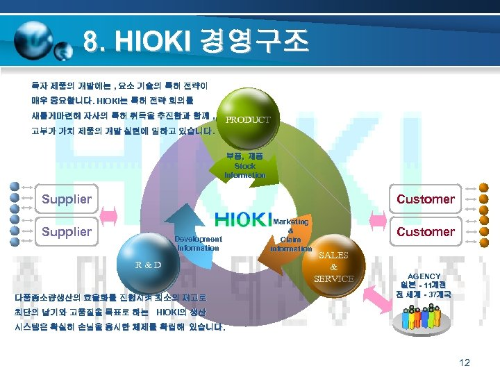 8. HIOKI 경영구조 독자 제품의 개발에는 , 요소 기술의 특허 전략이 매우 중요합니다. HIOKI는