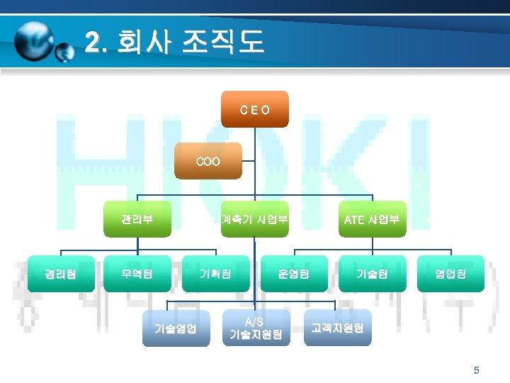 2. 회사 조직도 CEO COO 관리부 경리팀 계측기 사업부 무역팀 기획팀 기술영업 운영팀 A/S