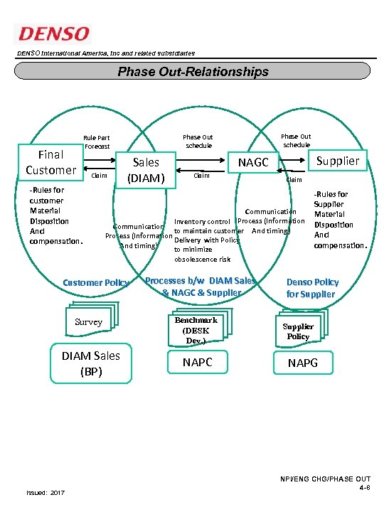 DENSO International America, Inc and related subsidiaries Phase Out-Relationships Final Customer Claim -Rules for