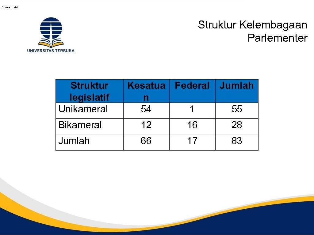Sumber: NDI. Struktur Kelembagaan Parlementer Struktur legislatif Unikameral Kesatua Federal n 54 1 Jumlah