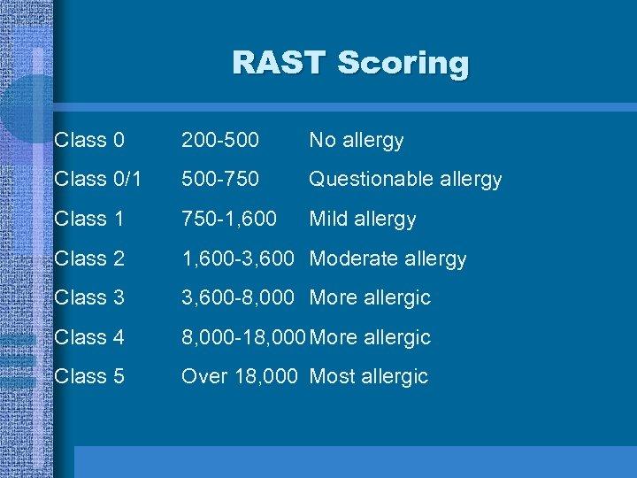 RAST Scoring Class 0 200 -500 No allergy Class 0/1 500 -750 Questionable allergy
