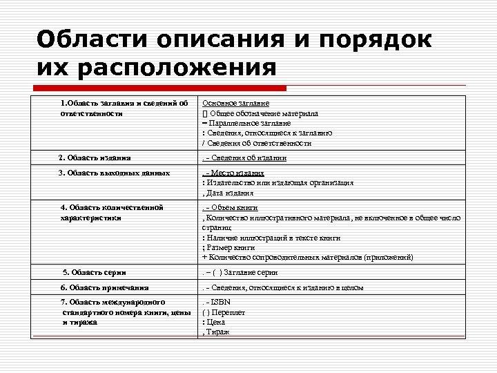 Области описания и порядок их расположения 1. Область заглавия и сведений об ответственности Основное