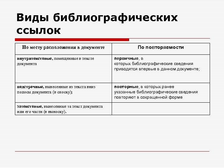 Виды библиографических ссылок По месту расположения в документе По повторяемости внутритекстовые, помещенные в тексте