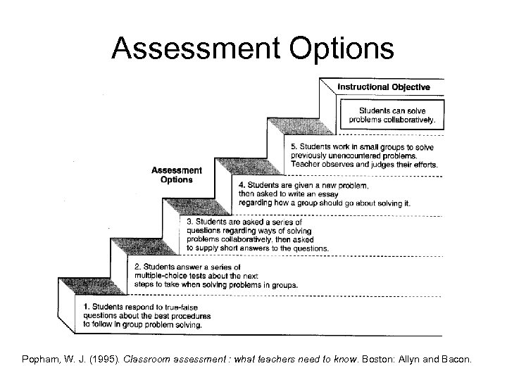 Assessment Options Popham, W. J. (1995). Classroom assessment : what teachers need to know.