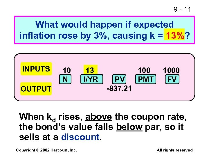 9 - 11 What would happen if expected inflation rose by 3%, causing k