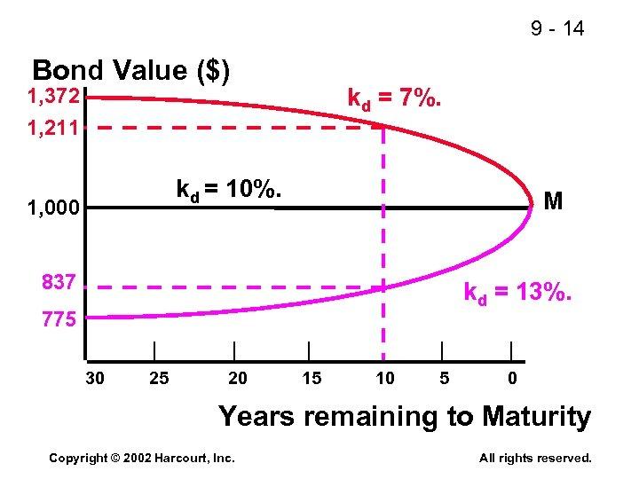 9 - 14 Bond Value ($) kd = 7%. 1, 372 1, 211 kd