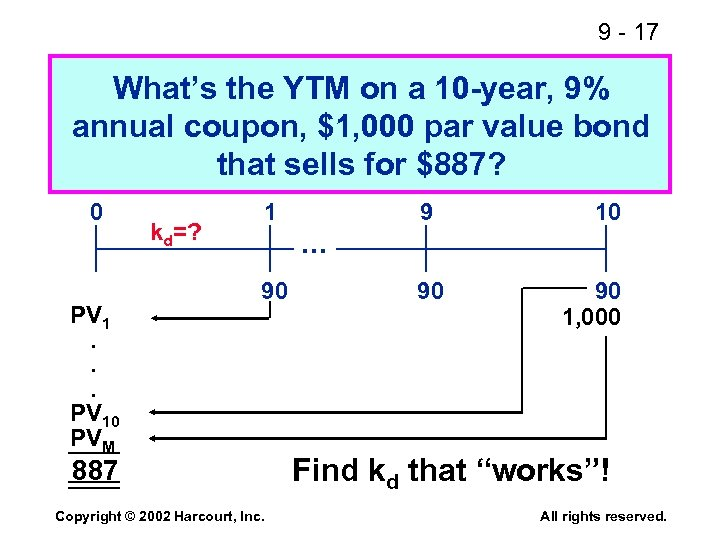 9 - 17 What's the YTM on a 10 -year, 9% annual coupon, $1,