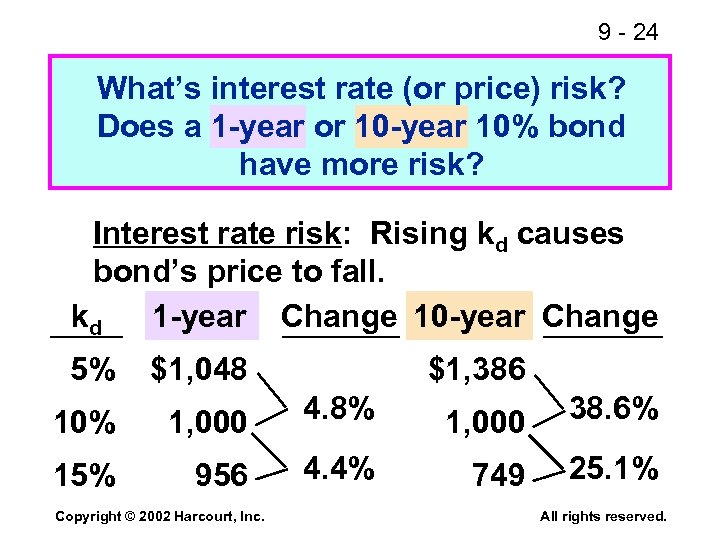 9 - 24 What's interest rate (or price) risk? Does a 1 -year or