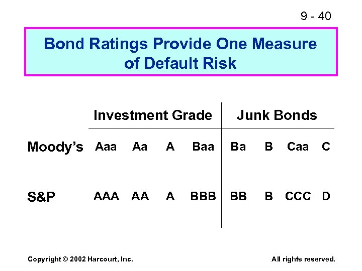 9 - 40 Bond Ratings Provide One Measure of Default Risk Investment Grade Moody's