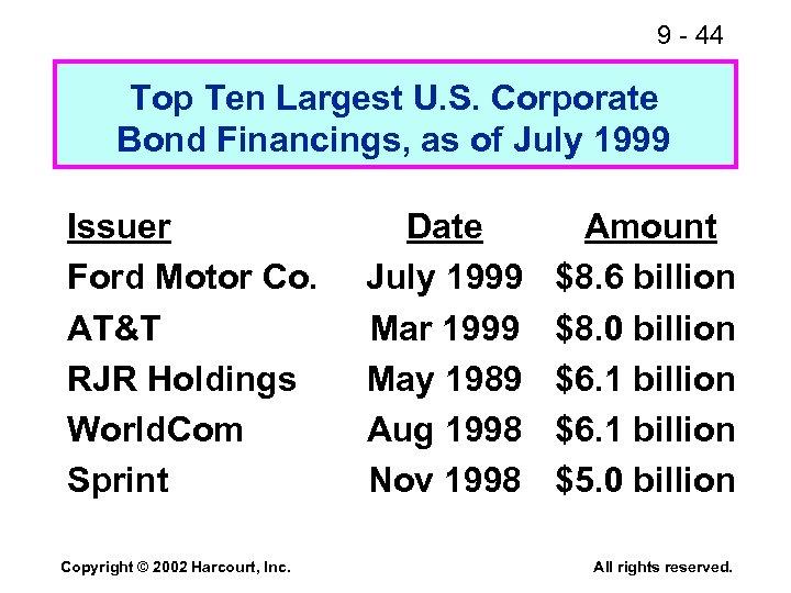 9 - 44 Top Ten Largest U. S. Corporate Bond Financings, as of July