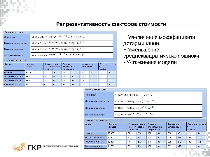 Репрезентативность факторов стоимости + Увеличение коэффициента детерминации. + Уменьшение среднеквадратической ошибки - Усложнение модели