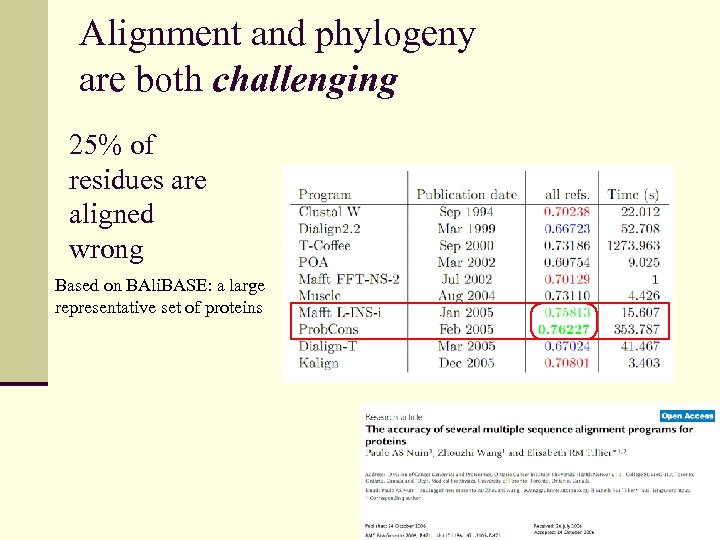 Alignment and phylogeny are both challenging 25% of residues are aligned wrong Based on