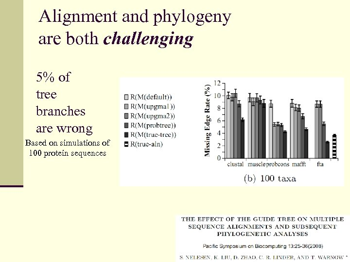 Alignment and phylogeny are both challenging 5% of tree branches are wrong Based on