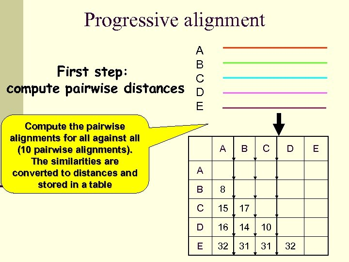 Progressive alignment A B First step: C compute pairwise distances D E Compute the