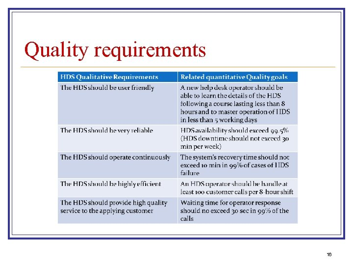 Quality requirements 16