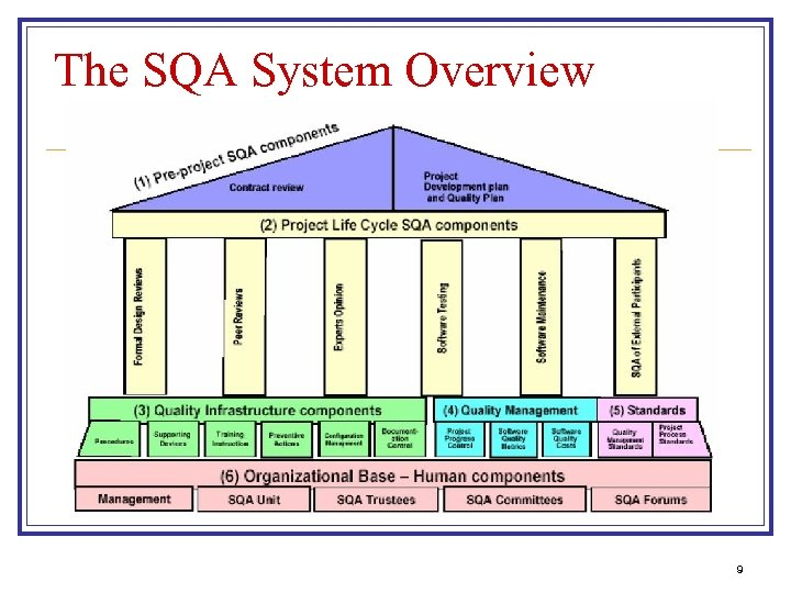 The SQA System Overview 9