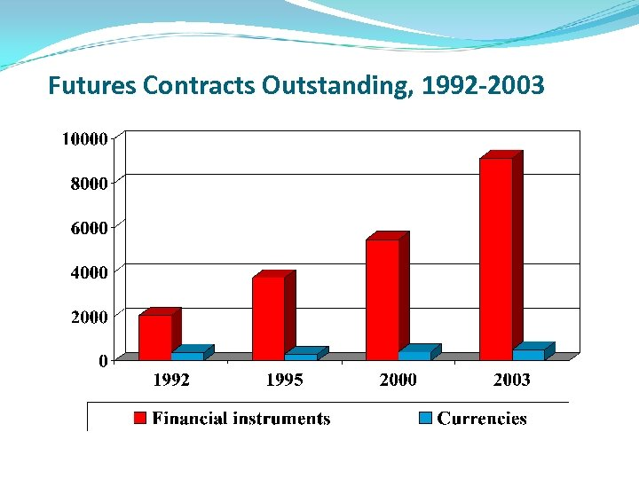 Futures Contracts Outstanding, 1992 -2003