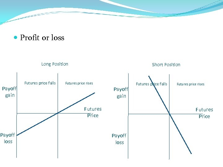 Profit or loss Long Position Payoff gain Futures price falls Short Position Futures