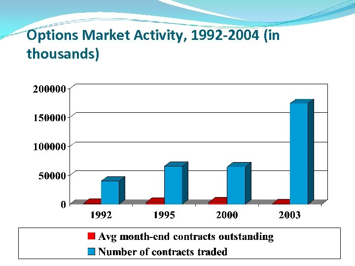 Options Market Activity, 1992 -2004 (in thousands)