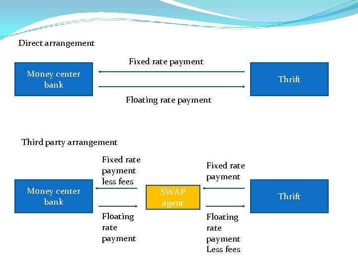 Direct arrangement Fixed rate payment Money center bank Thrift Floating rate payment Third party