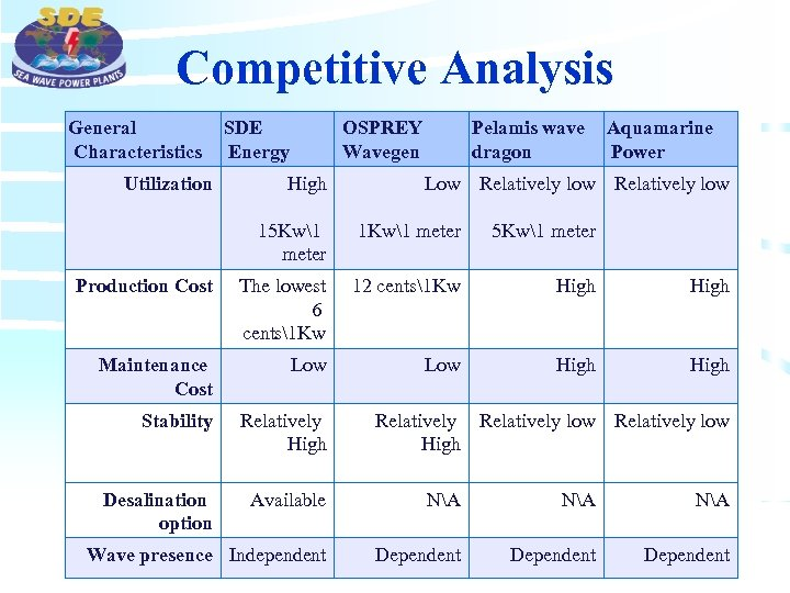 Competitive Analysis General Characteristics Utilization SDE Energy OSPREY Wavegen High Pelamis wave dragon Aquamarine