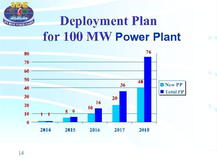 Deployment Plan for 100 MW Power Plant 14