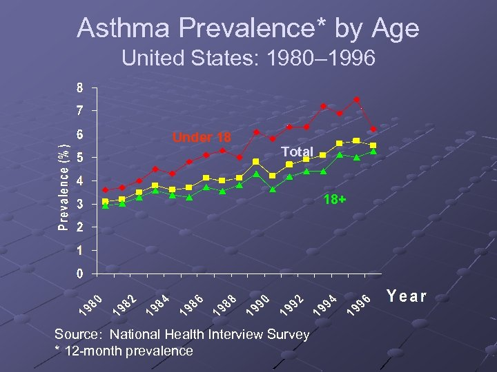 Asthma Prevalence* by Age United States: 1980– 1996 Under 18 Total 18+ Source: National