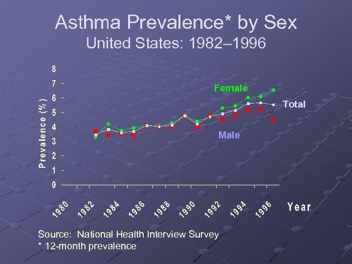 Asthma Prevalence* by Sex United States: 1982– 1996 Female Total Male Source: National Health