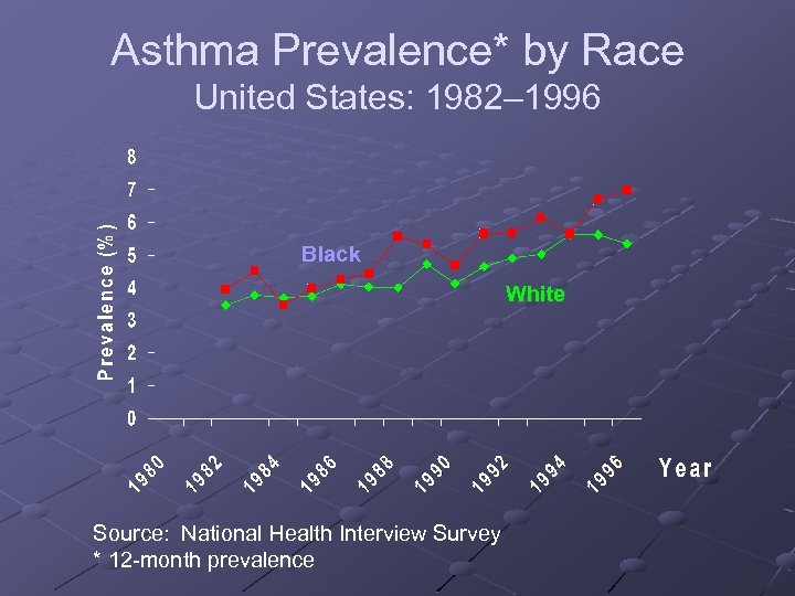 Asthma Prevalence* by Race United States: 1982– 1996 Black White Source: National Health Interview