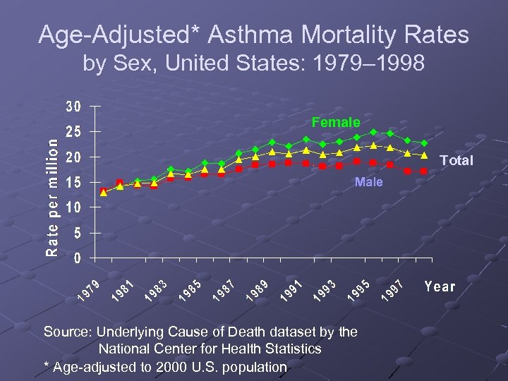 Age-Adjusted* Asthma Mortality Rates by Sex, United States: 1979– 1998 Female Total Male Source: