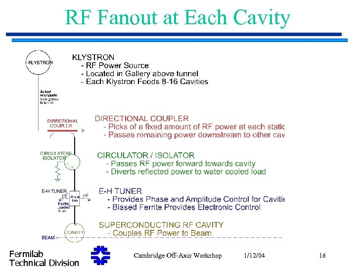 RF Fanout at Each Cavity Fermilab Technical Division Cambridge Off-Axis Workshop 1/12/04 16
