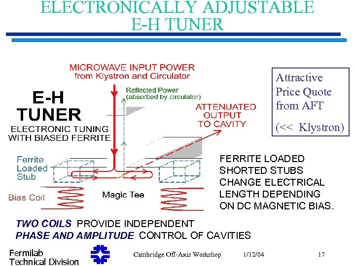 ELECTRONICALLY ADJUSTABLE E-H TUNER Attractive Price Quote from AFT (<< Klystron) FERRITE LOADED SHORTED