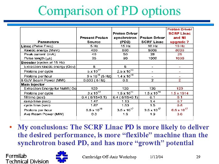 Comparison of PD options • My conclusions: The SCRF Linac PD is more likely