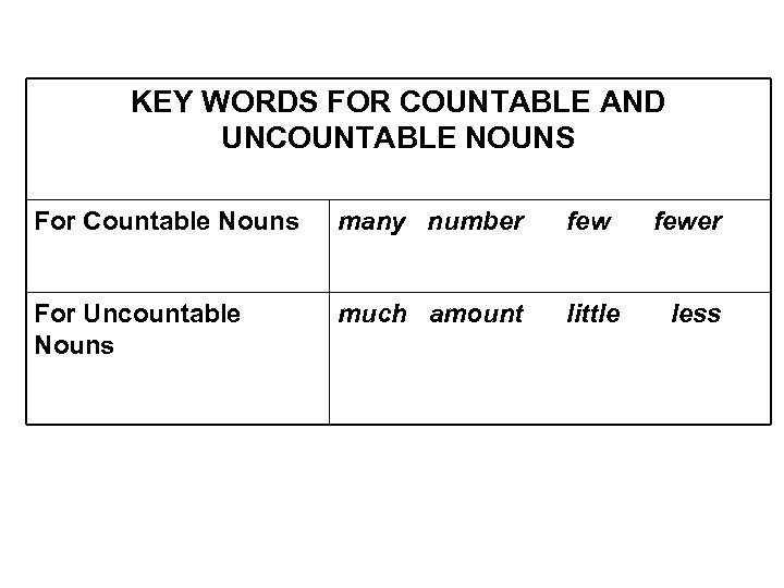 KEY WORDS FOR COUNTABLE AND UNCOUNTABLE NOUNS For Countable Nouns many number few For