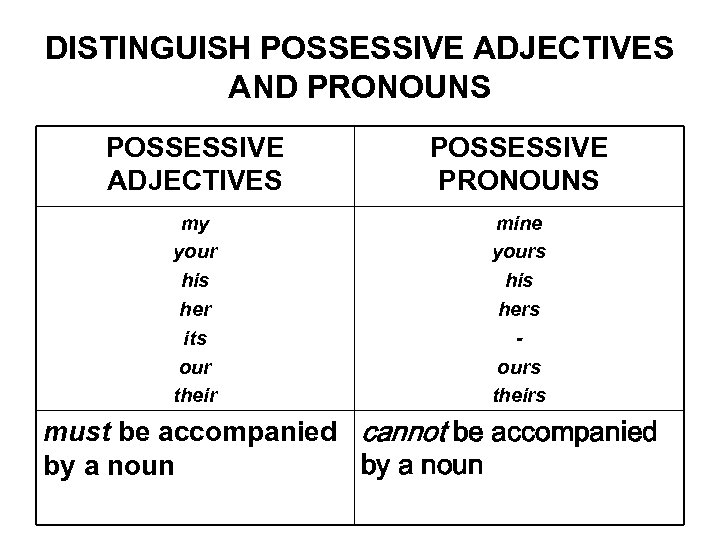 DISTINGUISH POSSESSIVE ADJECTIVES AND PRONOUNS POSSESSIVE ADJECTIVES POSSESSIVE PRONOUNS my your his her its