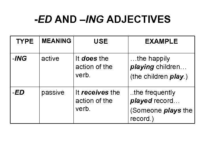 -ED AND –ING ADJECTIVES TYPE MEANING USE EXAMPLE -ING active It does the action