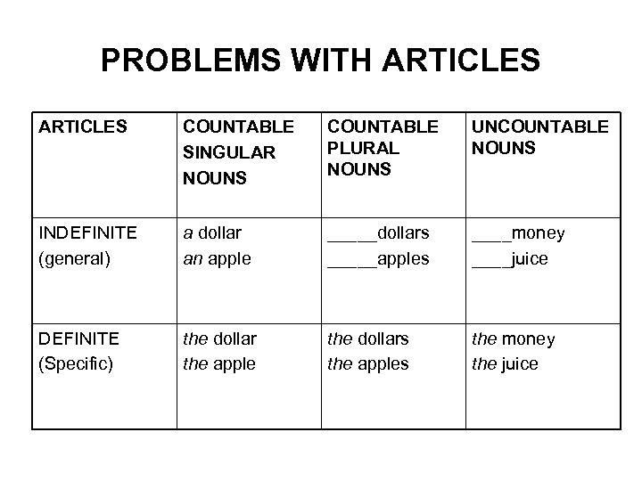PROBLEMS WITH ARTICLES COUNTABLE SINGULAR NOUNS COUNTABLE PLURAL NOUNS UNCOUNTABLE NOUNS INDEFINITE (general) a