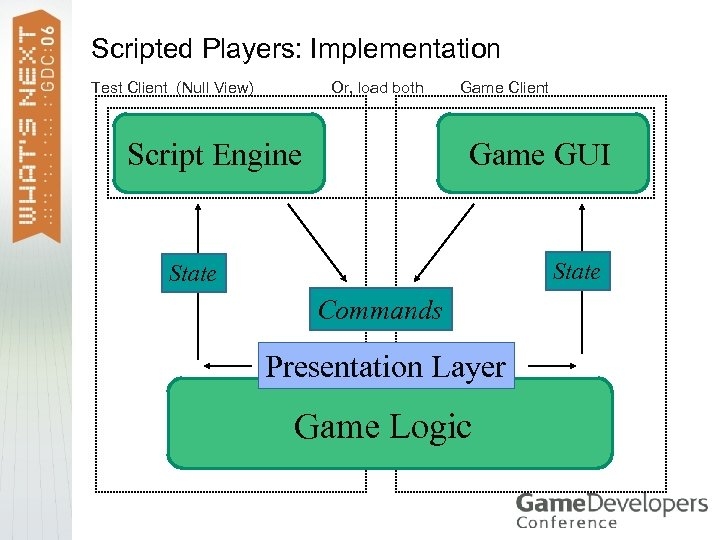 Scripted Players: Implementation Or, load both Test Client (Null View) Script Engine Game Client