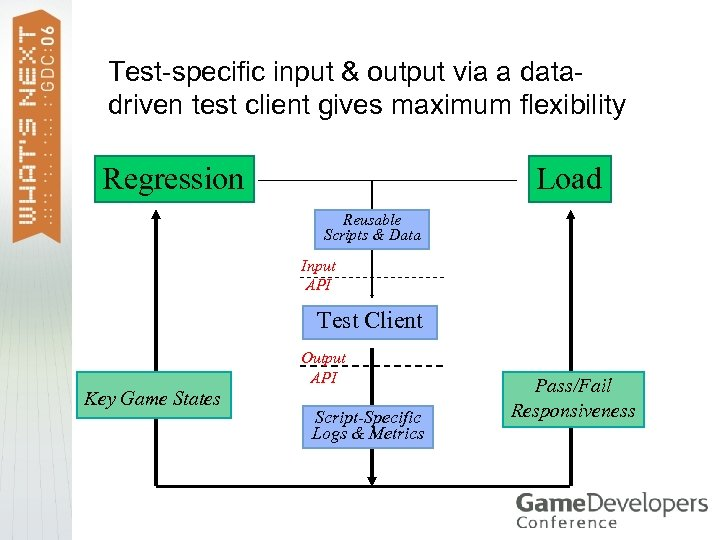 Test-specific input & output via a datadriven test client gives maximum flexibility Load Regression