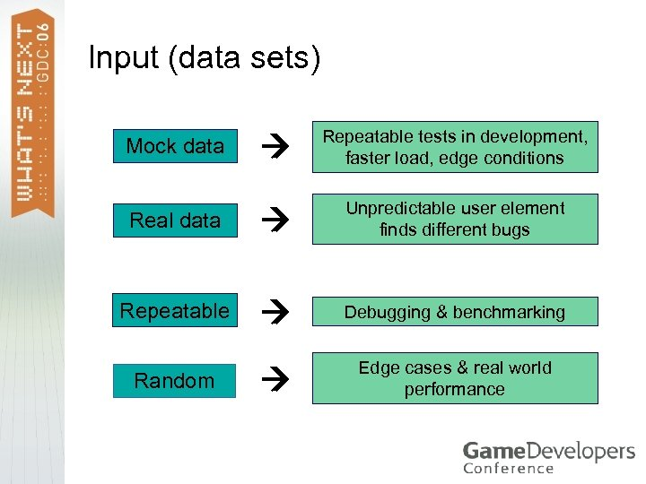 Input (data sets) Repeatable tests in development, faster load, edge conditions Real data Unpredictable