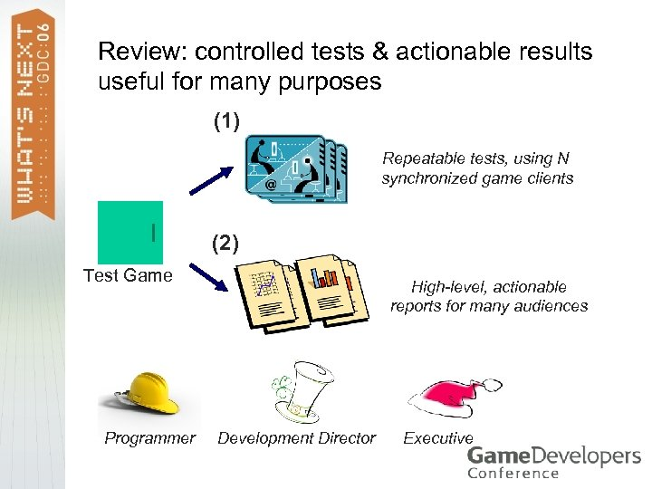 Review: controlled tests & actionable results useful for many purposes (1) Repeatable tests, using