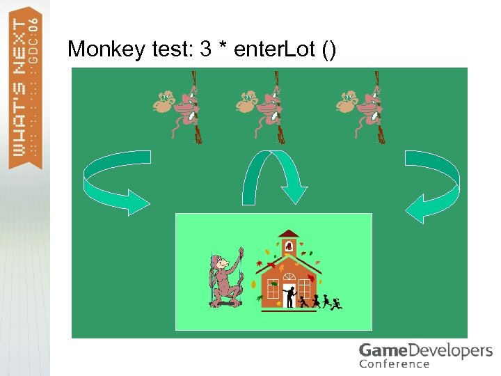 Monkey test: 3 * enter. Lot ()