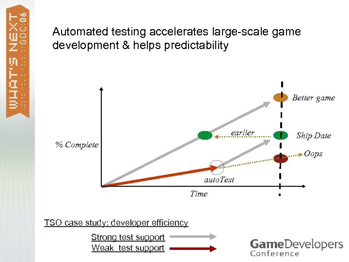 Automated testing accelerates large-scale game development & helps predictability Better game earlier Ship Date